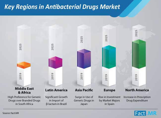key regions in antibacterial drugs market