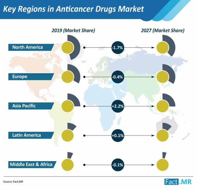 key regions in anticancer drugs market