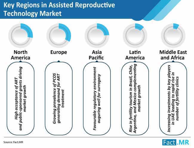 key regions in assisted reproductive technology market