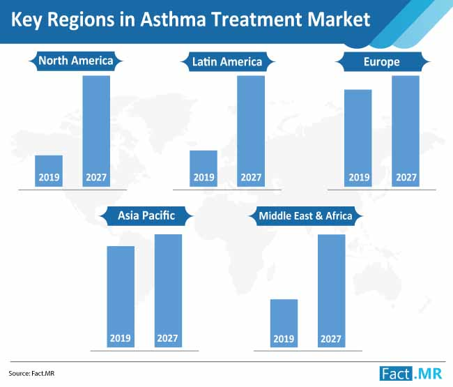 key regions in asthma treatment market