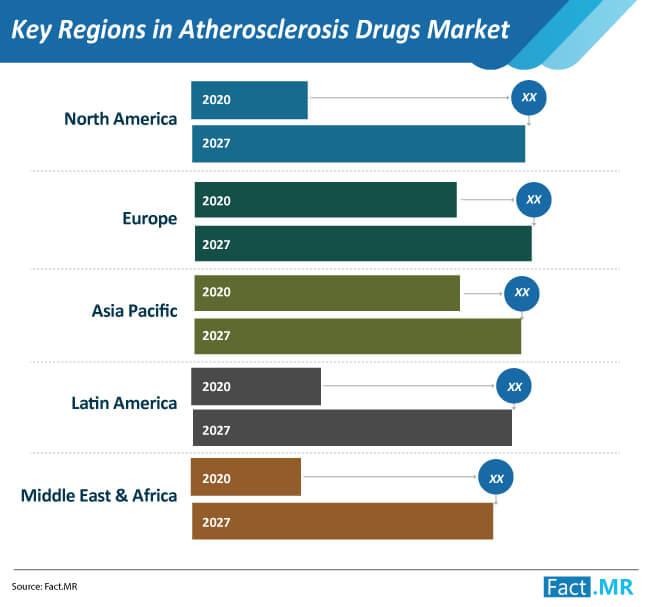 key regions in atherosclerosis drugs market