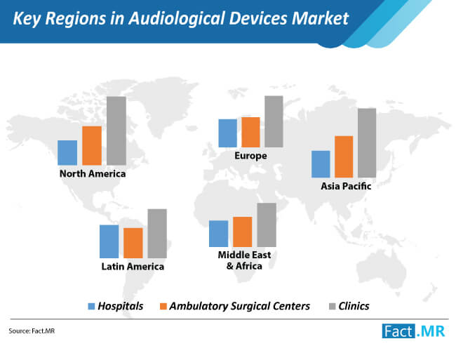 key regions in audiological devices market