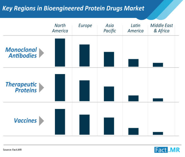 key regions in bioengineered protein drugs market