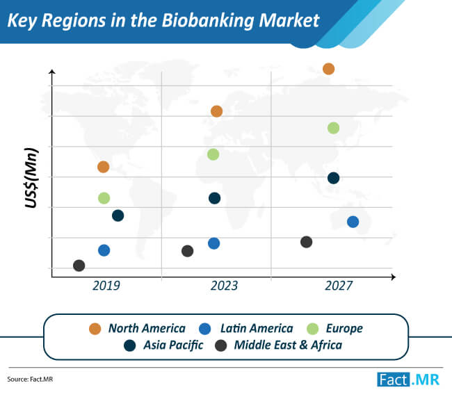 key regions in the biobanking market