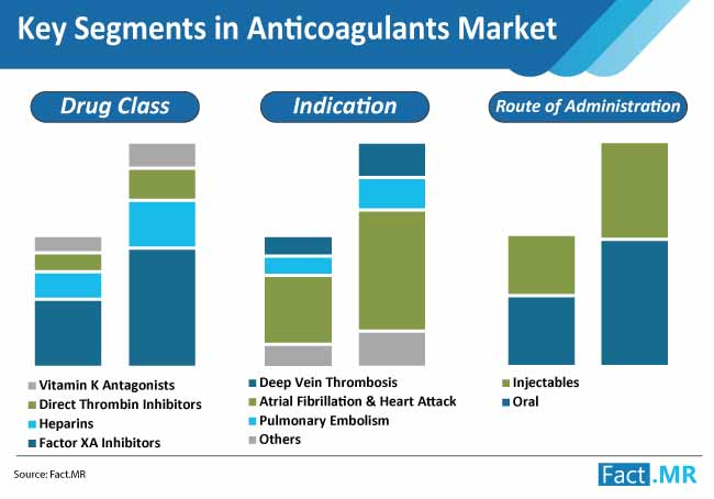 key segments anticoagulants market