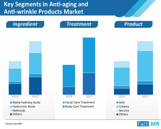 key segments in anti aging and anti wrinkle products market