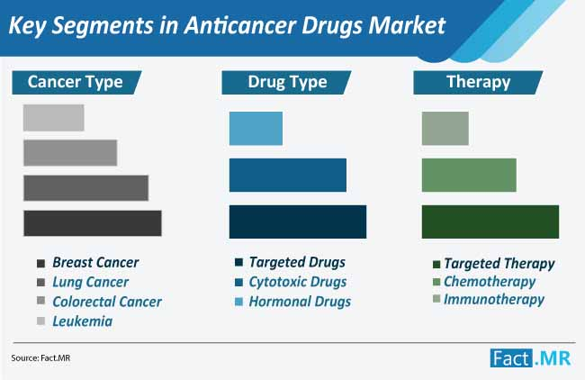 key segments in anticancer drugs market