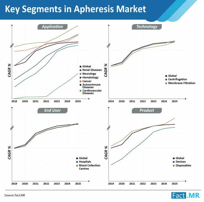 key segments in apheresis market