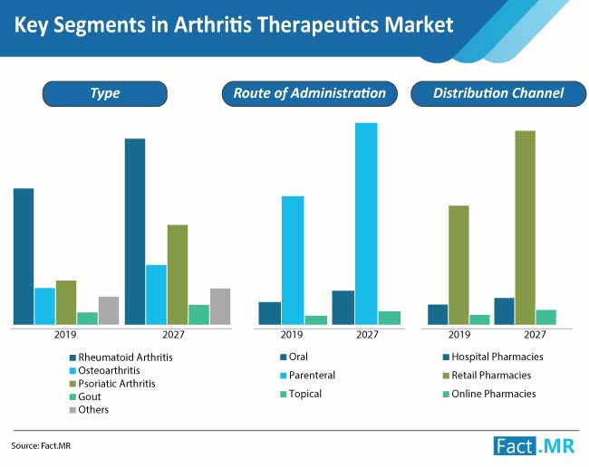 key segments in arthritis therapeutics market