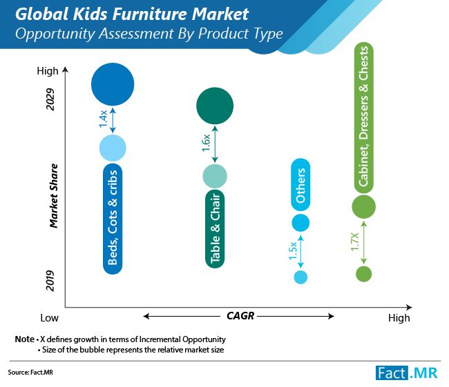 kids furniture market opportunity assessment by product type