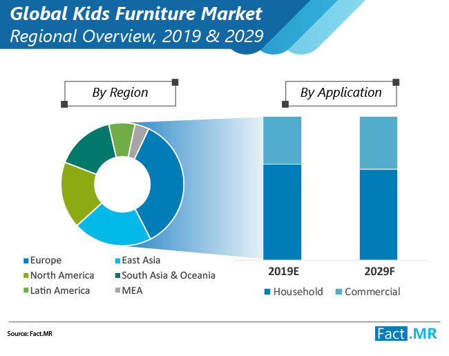 kids furniture market regional overview
