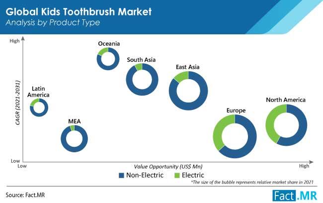 kids toothbrush market by FactMR
