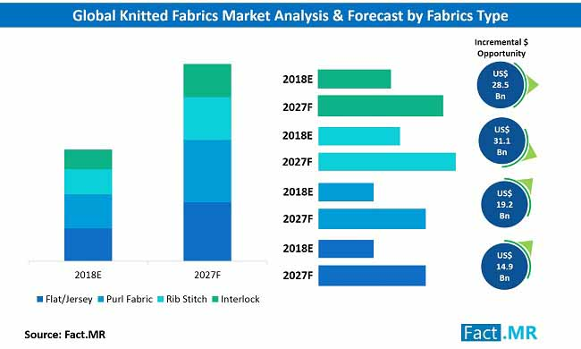 knitted fabrics market analysis & forecast by product type