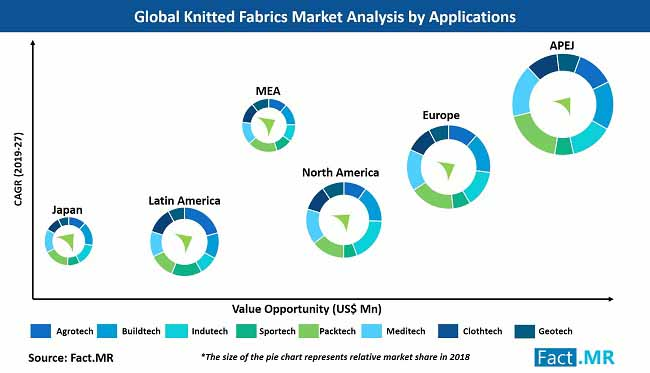 knitted fabrics market analysis by application