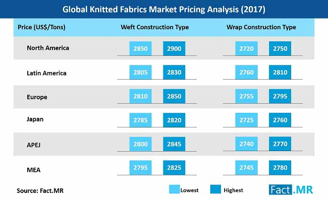 knitted fabrics market pricing analysis