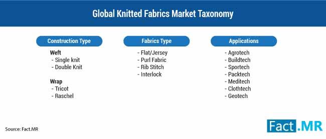 knitted fabrics market segmentation