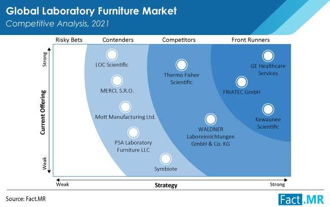 laboratory furniture market competition