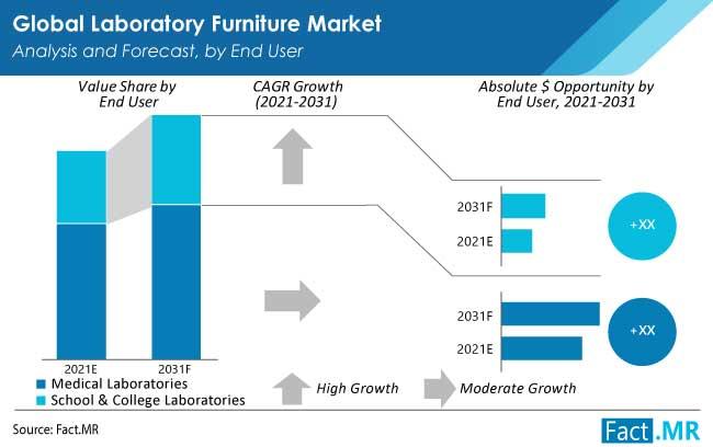 laboratory furniture market end user