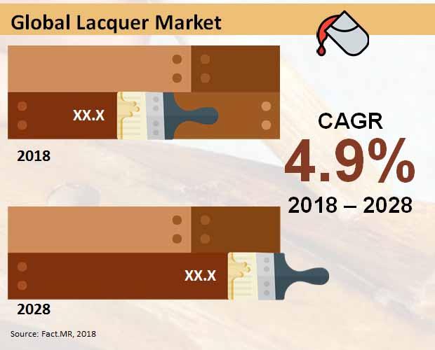 lacquer market