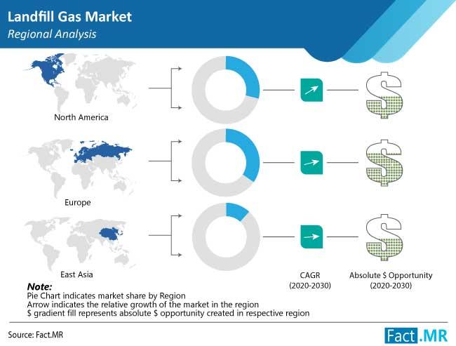 landfill gas market