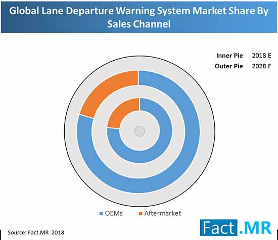 lane departure warning system market oems vs aftermarket