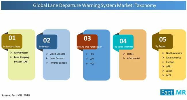 lane departure warning system market taxonomy