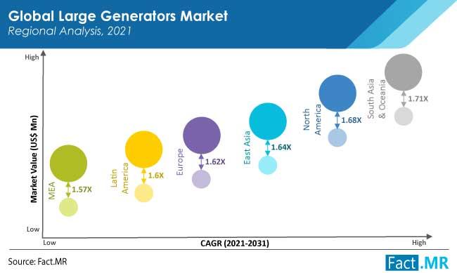 large generators market region