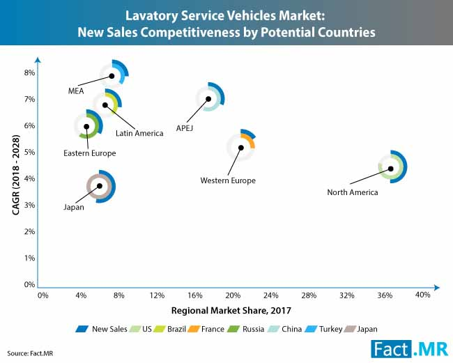 lavatory service vehicles market 1
