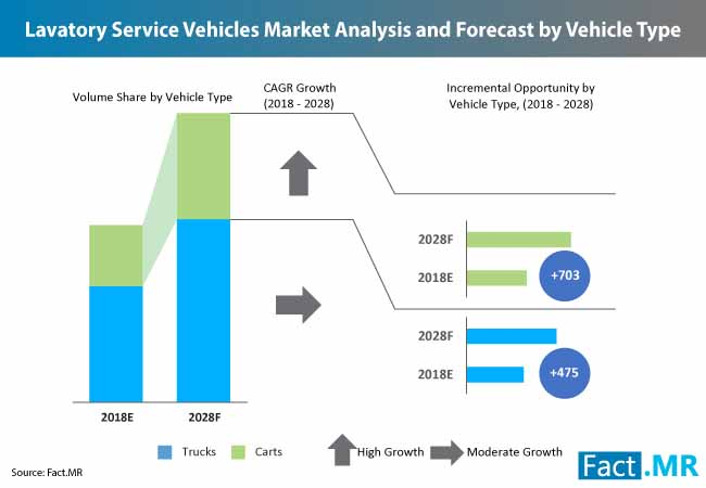 lavatory service vehicles market 2