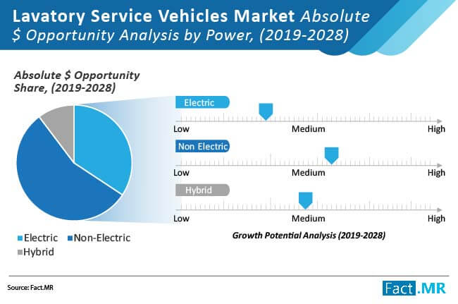 lavatory service vehicles market absolute opportunity analysis by power