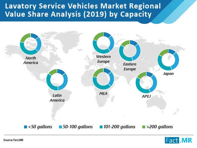 lavatory service vehicles market regional value share analysis by capacity