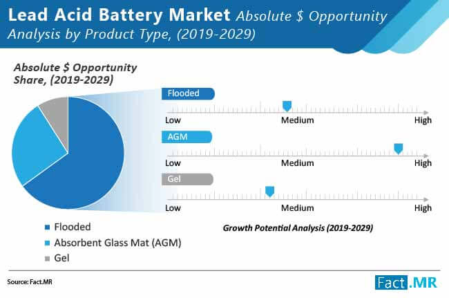 lead acid battery market 01