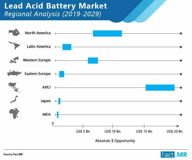 lead acid battery market 02