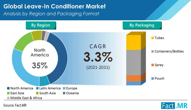 Leave in conditioner market analysis by region and packaging format by FactMR