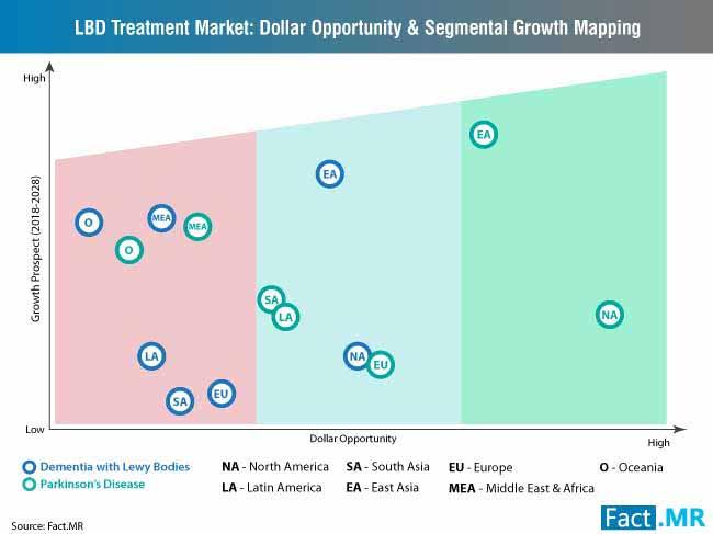 lewy body dementia treatment market dollar opportunity