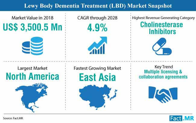 lewy body dementia treatment market snapshot