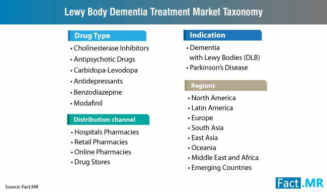 lewy body dementia treatment market taxonomy