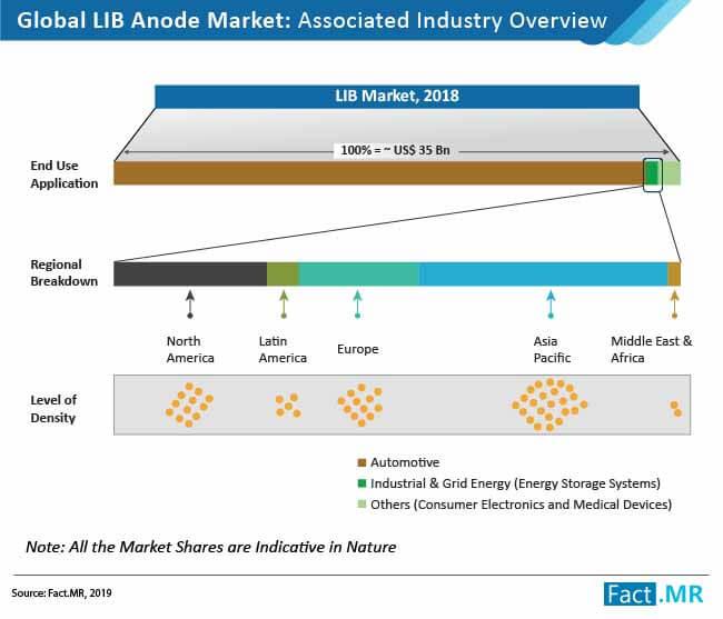 lib anode market 01