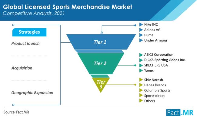 licensed sports merchandise market competition