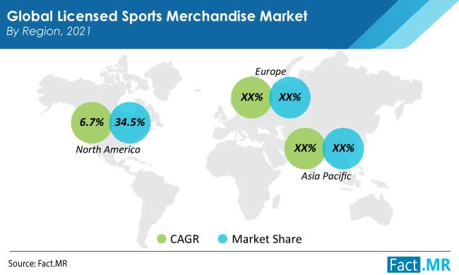 licensed sports merchandise market region