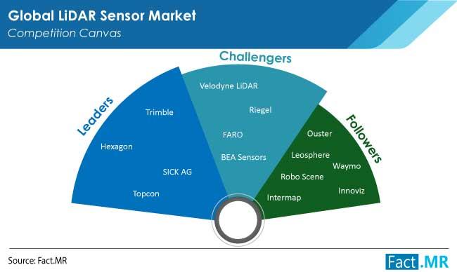 lidar sensor market competition