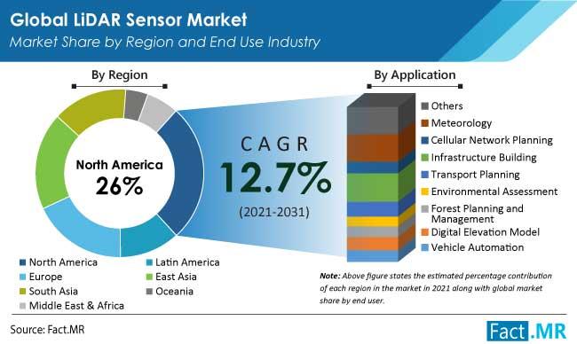 lidar sensor market region