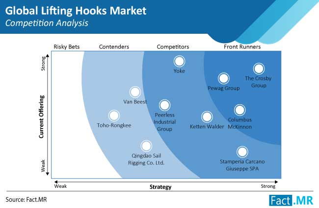 lifting hooks market competition analysis