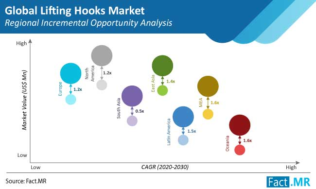 lifting hooks market regional incremental opportunity analysis