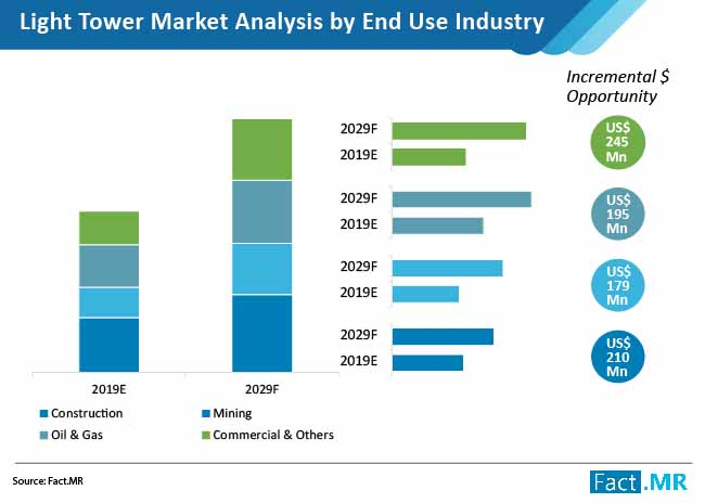 light tower market analysis by end use industry