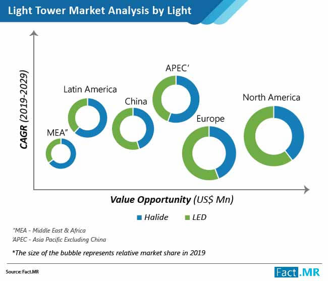light tower market analysis by light