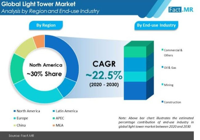 light tower market analysis by region and end use industry