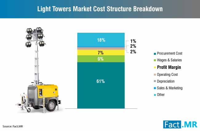 light towers market cost structure breakdown