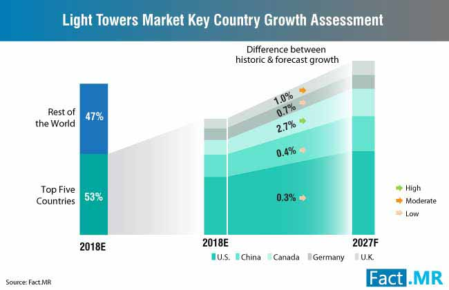 light towers market key country growth assessment