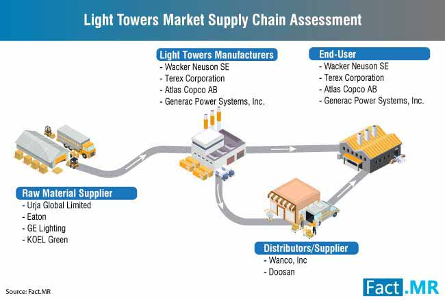 light towers market supply chain assessment